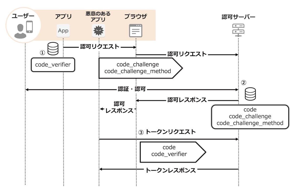 PKCEでパラメータを利用した認可コードフローの図
