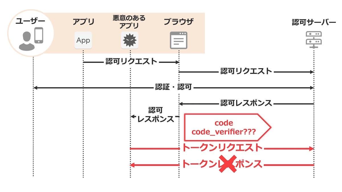 認可コード横取り攻撃を防ぐ方法の図