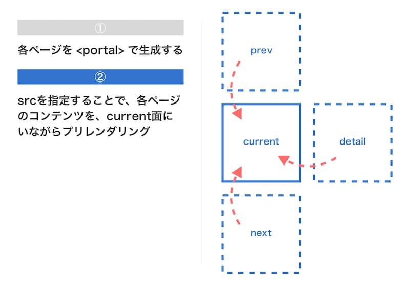 Yahoo!ニュースのPortals実装方法2