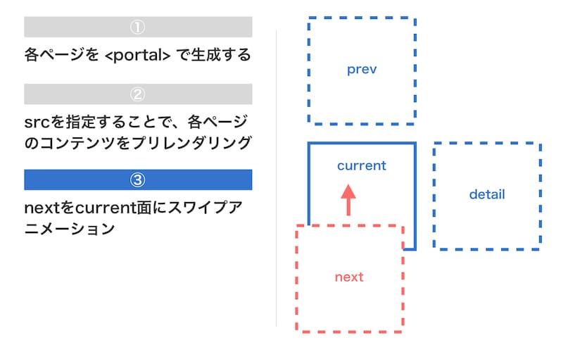 Yahoo!ニュースのPortals実装方法3