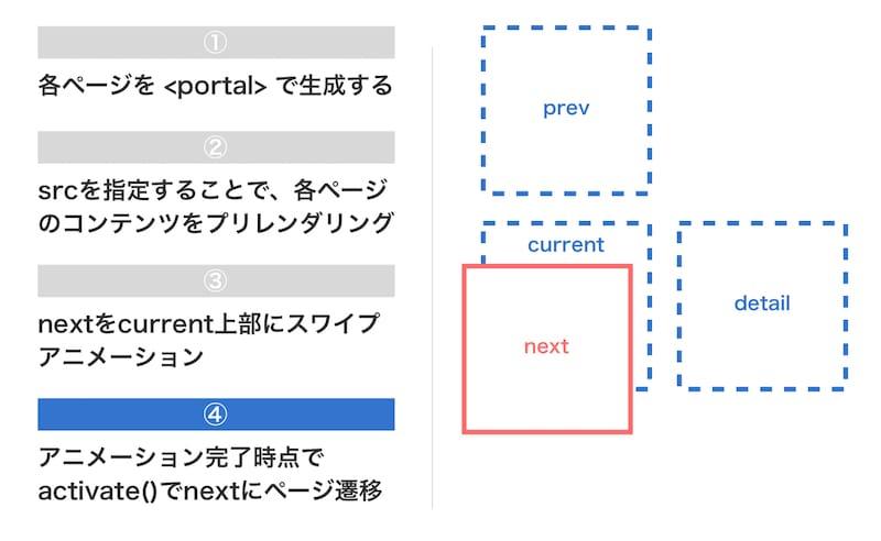 Yahoo!ニュースのPortals実装方法4