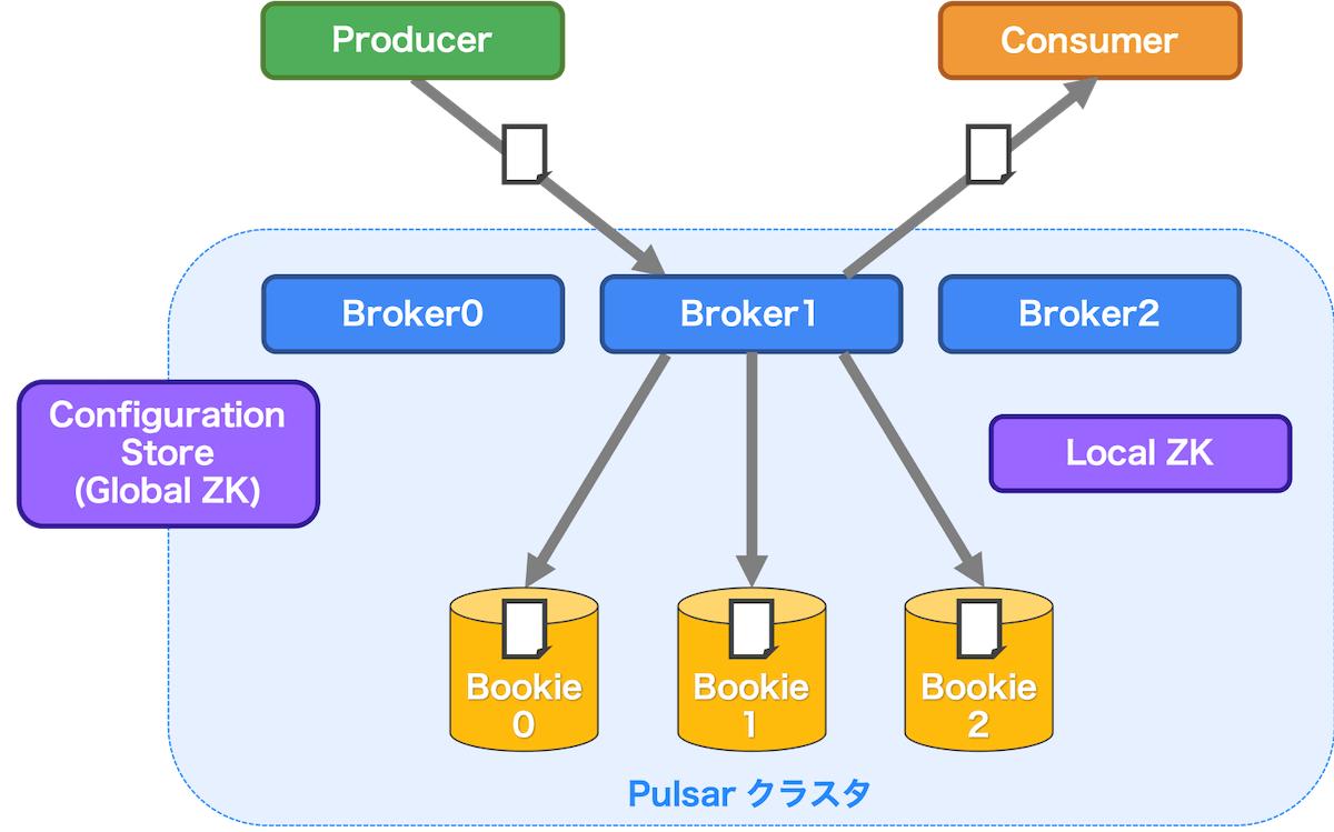 Pulsar アーキテクチャイメージ