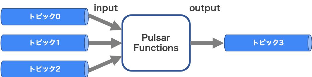 Pulsar Functionsのイメージ