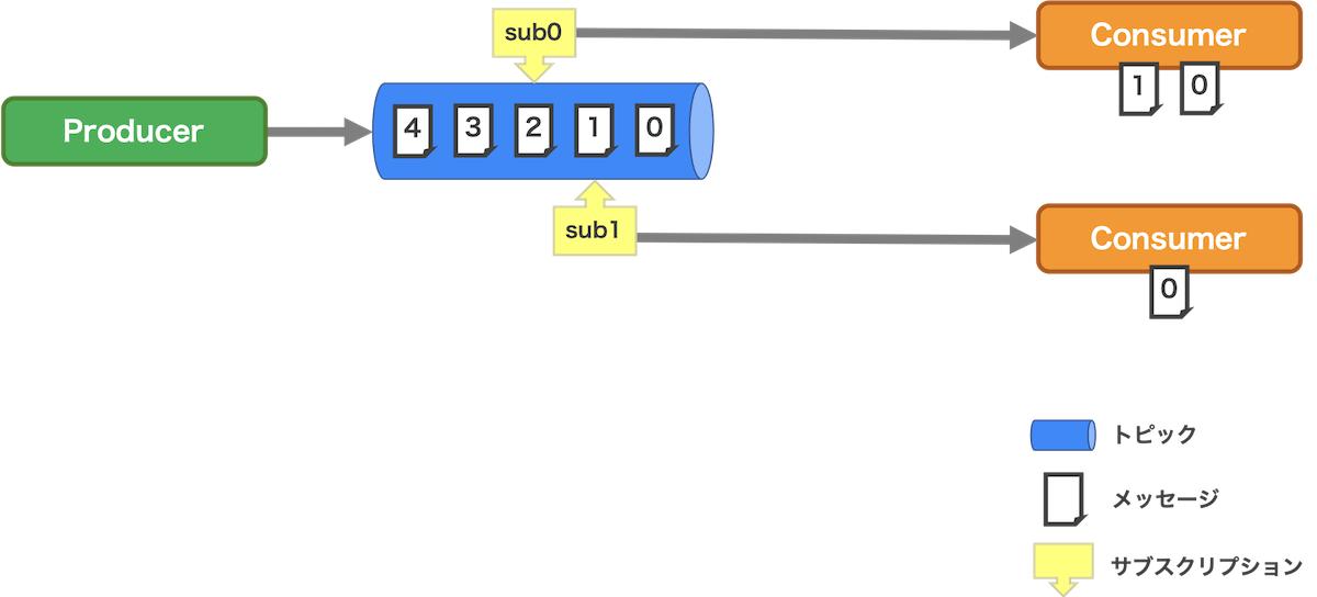 サブスクリプションのイメージ