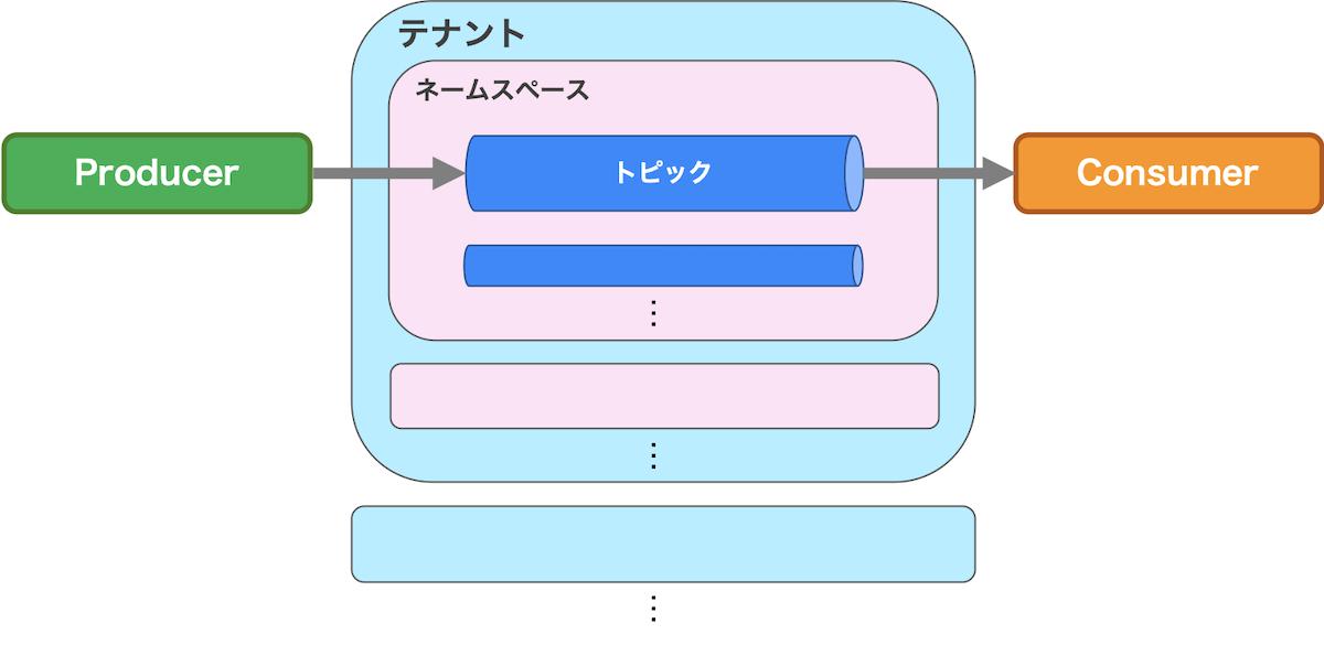 テナント/ネームスペース/トピックの包含関係