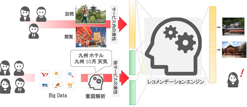 活用のイメージ図