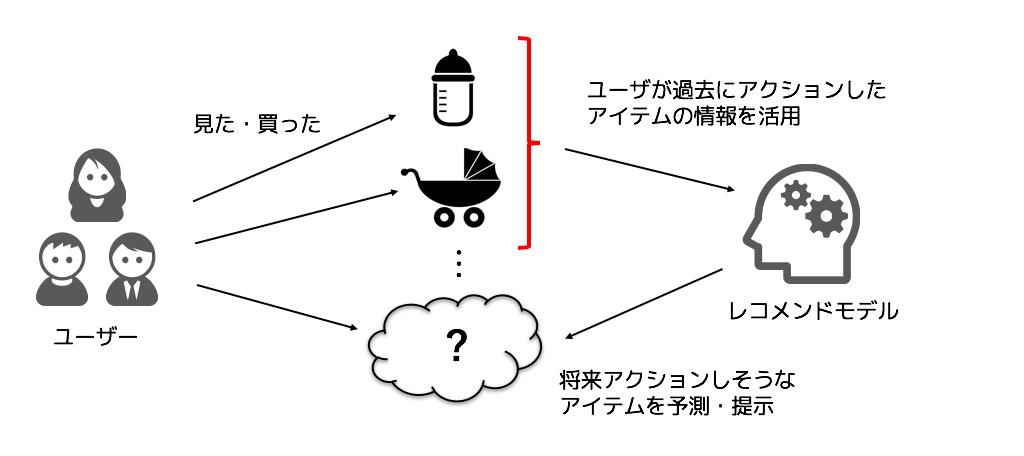 問題設定のイメージ図