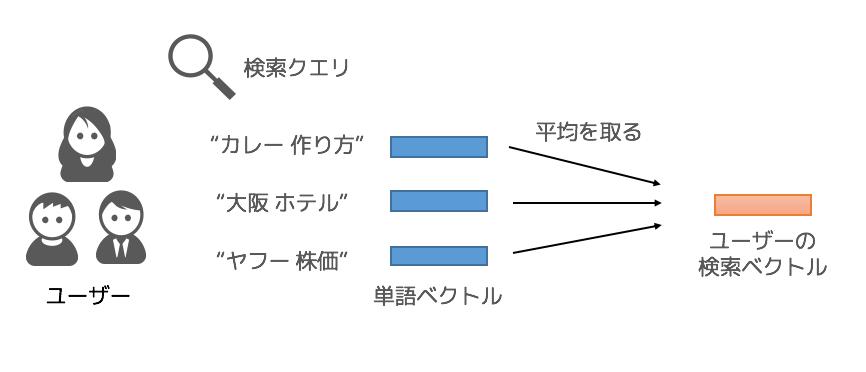 検索クエリの活用イメージ図1