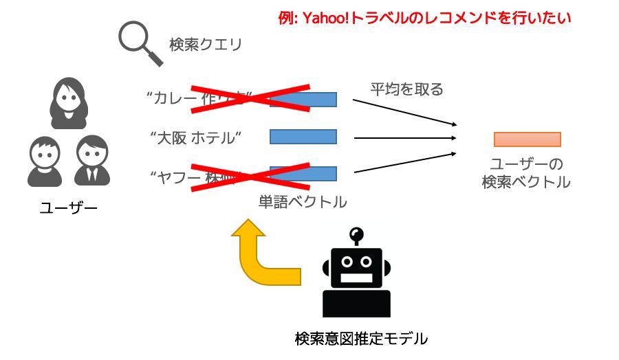 検索クエリの活用イメージ図2