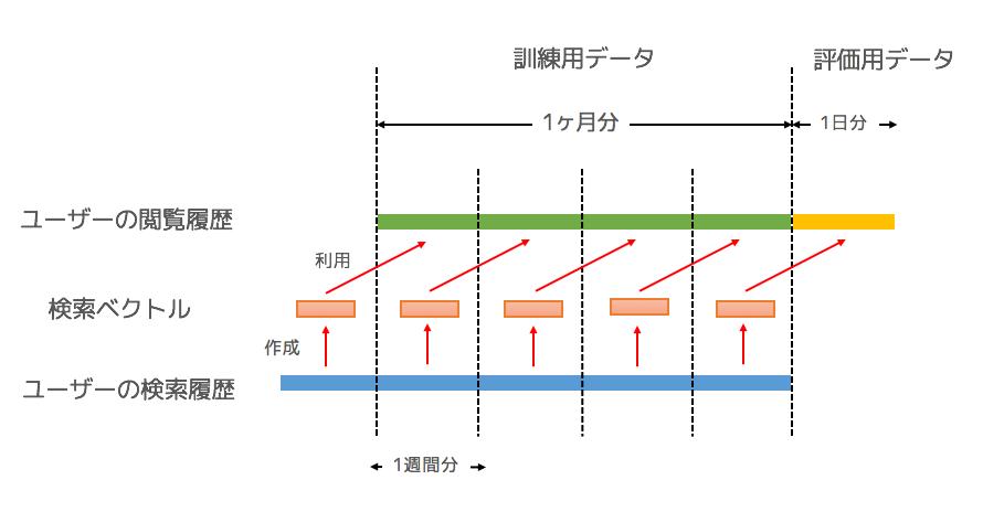 train-test splitのイメージ図