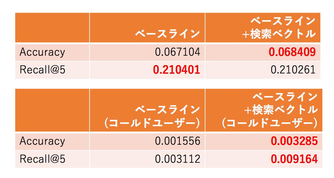 検証結果の表