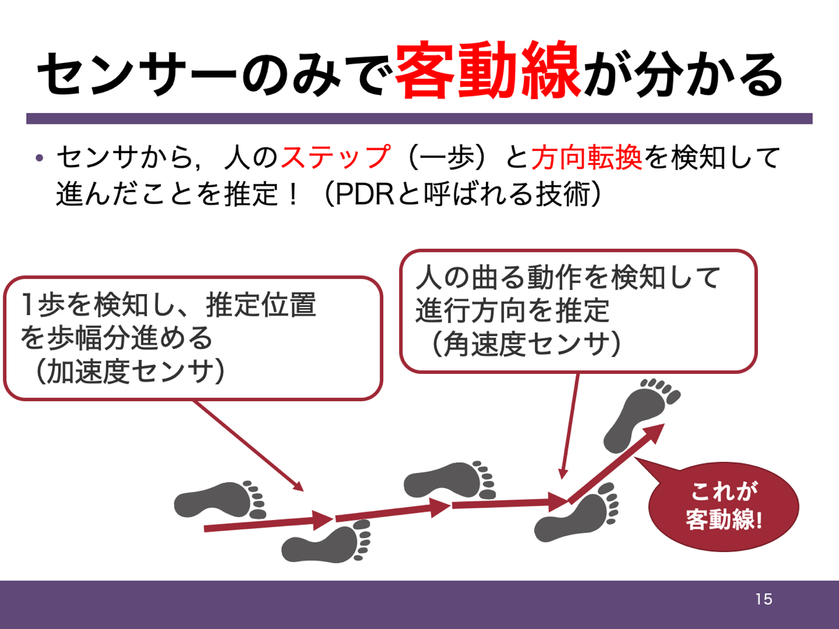 PDRの説明