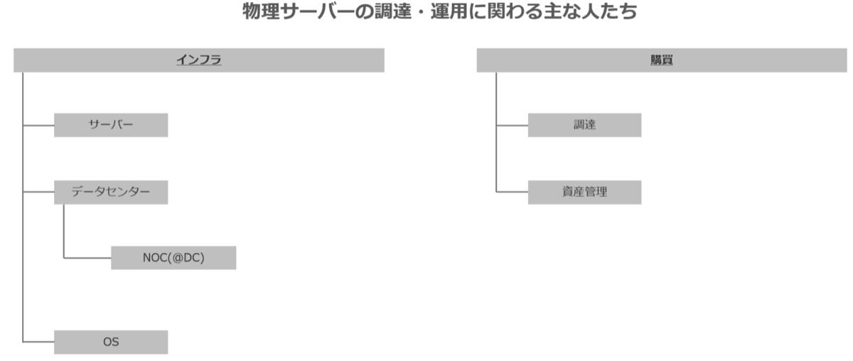 物理サーバーの調達や運用に関わる主なチームの図