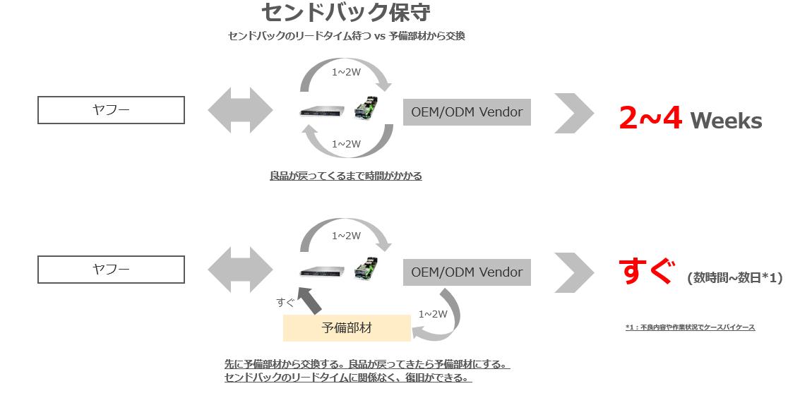 センドバックのリードタイムを待つ方法と予備部材から交換する方法の比較