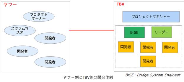 ヤフー側とTBV側の開発体制の図