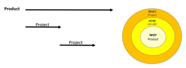 ヤフー側管理コストの高さという課題を解決するために必要なwhy_how_whatの図
