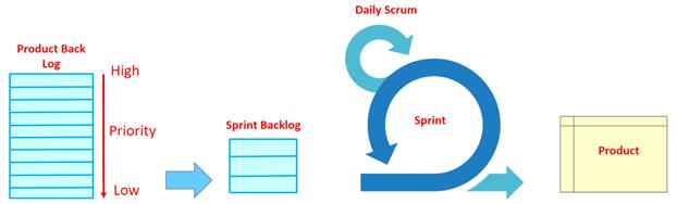 スクラムのワークフローの図