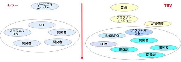 ヤフー側とTBV側のチーム体制の図