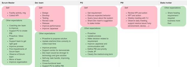 スクラム役割と責任の表