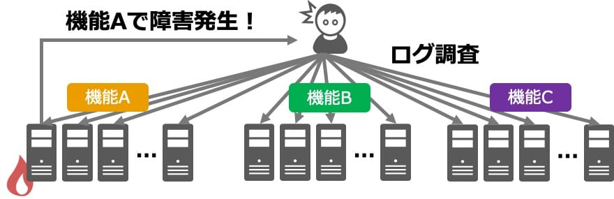 Splunk未導入のシステム