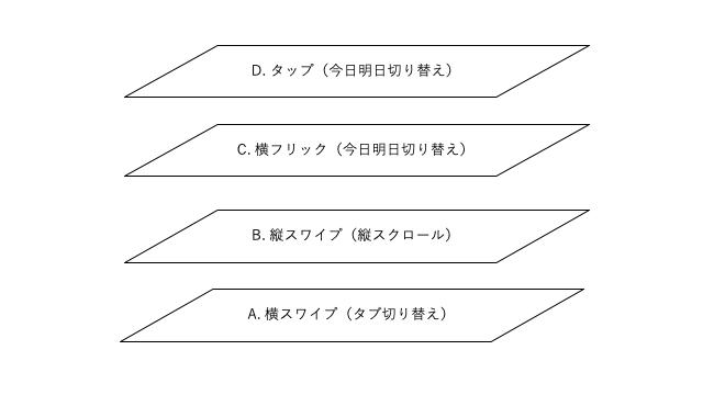Viewの階層の説明図