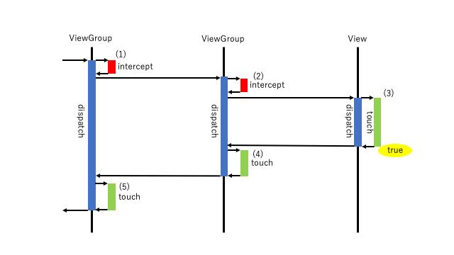 Androidのシステムでのタッチイベントの仕組み説明図