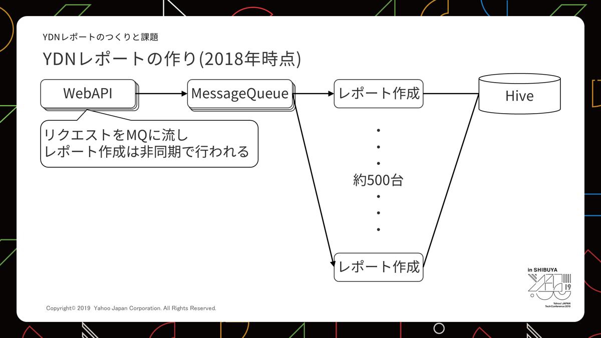 YDJレポートの作りの説明図