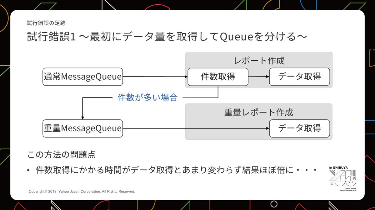 初めにデータ量を取得してQueueを分けるアイデアの説明図