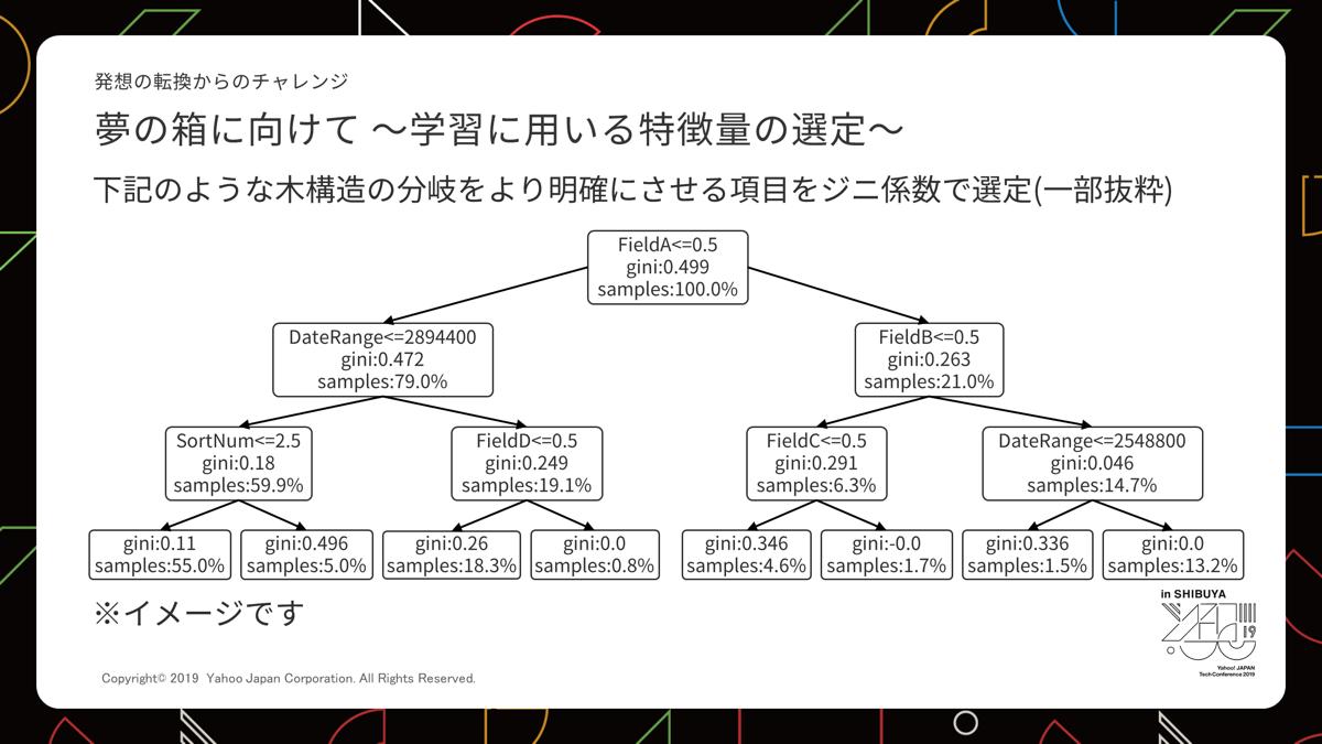 機械にデータを投入し影響度の強いものを上部にした木構造の説明図
