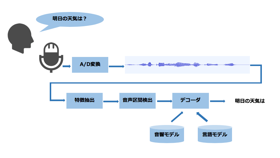 音声認識の仕組みの図