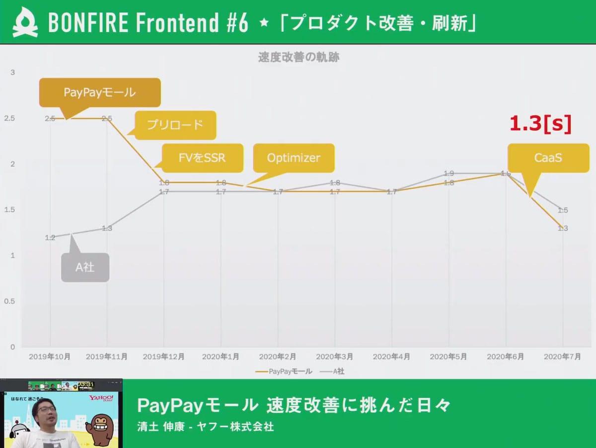 PayPayモール速度改善に挑んだ日々