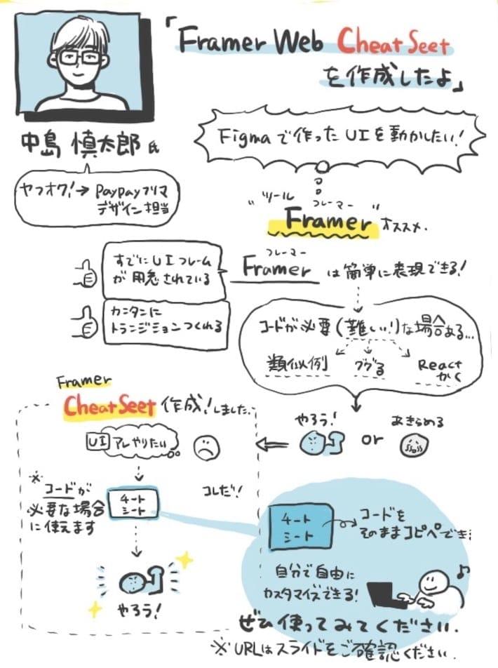 中島の発表のグラレコ