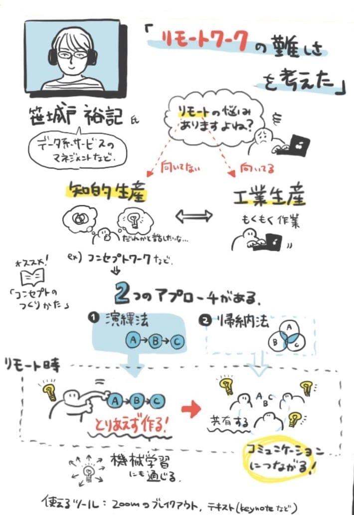 笹城戸の発表のグラレコ