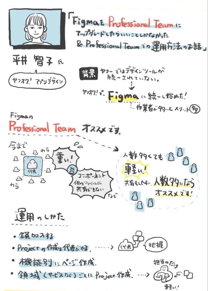 平井の発表のグラレコ