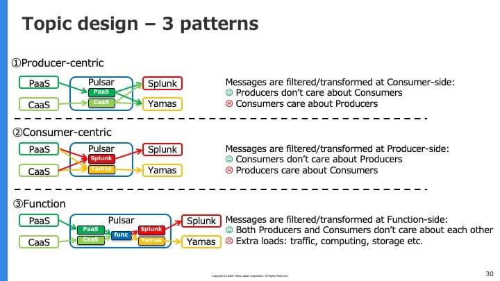 トピックのデザイン3パターン