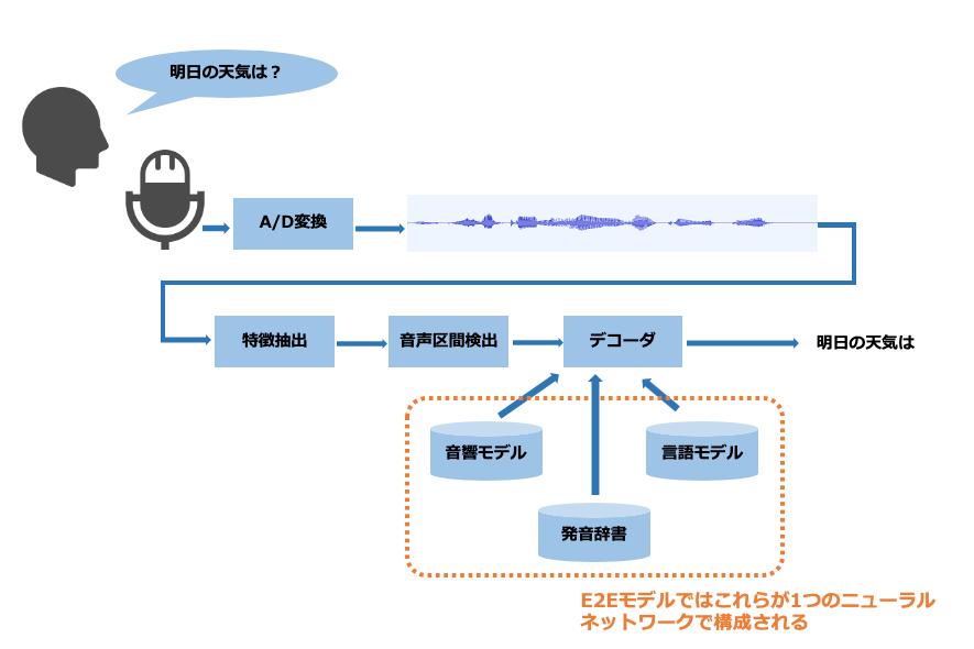 音声認識の流れ