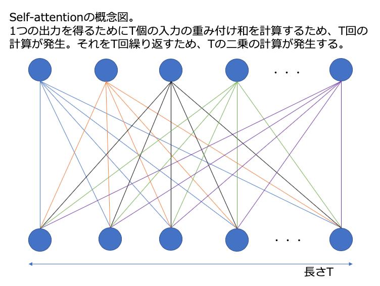 Self-attentionの概念図