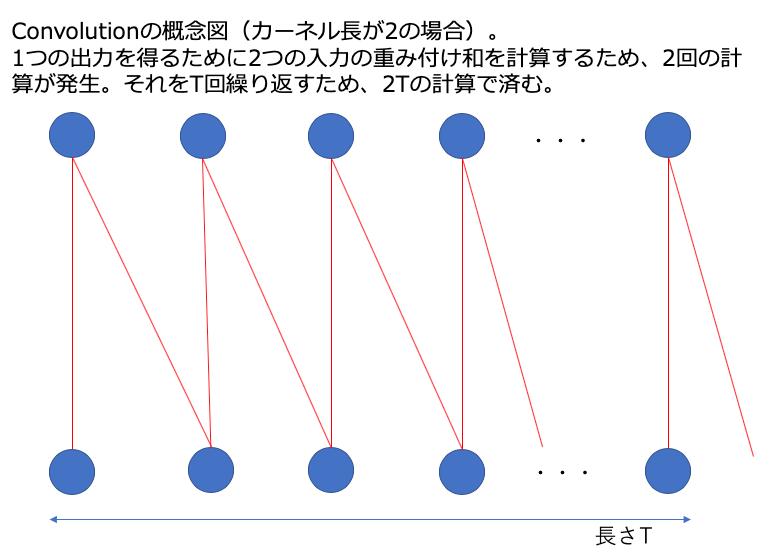 Convolutionの概念図