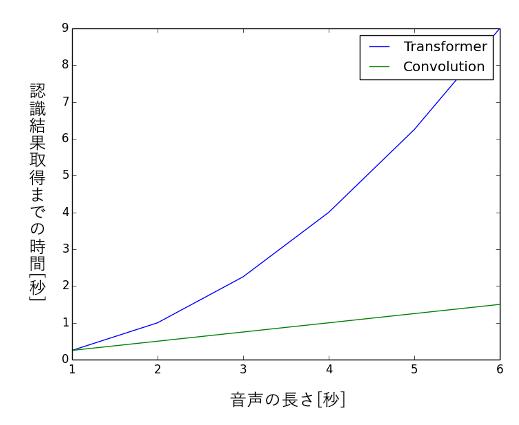 処理速度の比較