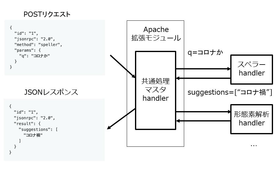 ApacheによるWeb APIサーバー
