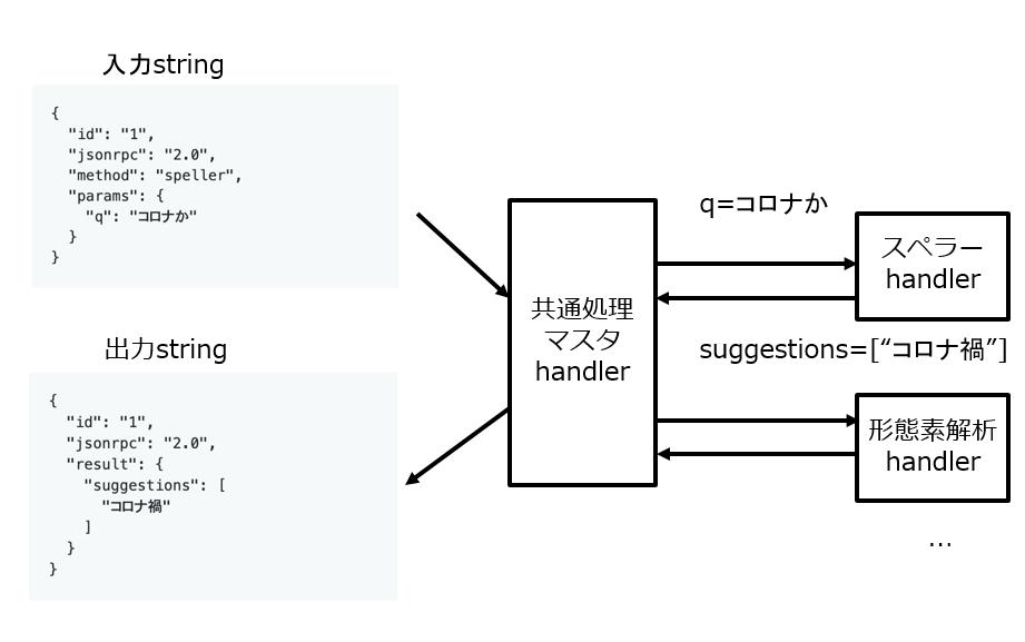 C++での入出力の例