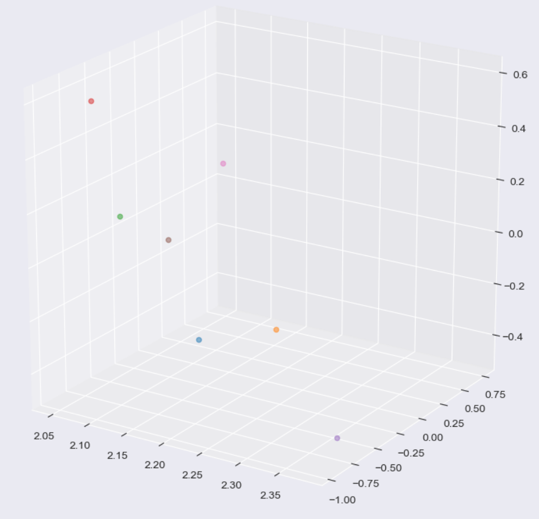 同じような単語が含まれる文章で3次元可視化した3Dグラフ