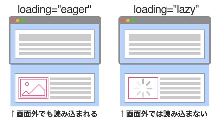 loading属性がeagerの場合は画面外でも読み込まれるが、loading属性がlazyの場合は画面外では読み込まない