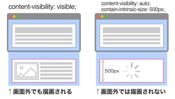 content-visibilityがvisibleの時は、要素が画面外でも描画されるが、content-visibilityがautoでcontain-intrinsic-sizeの値が500pxなどと指定してある場合は画面外では描画されない