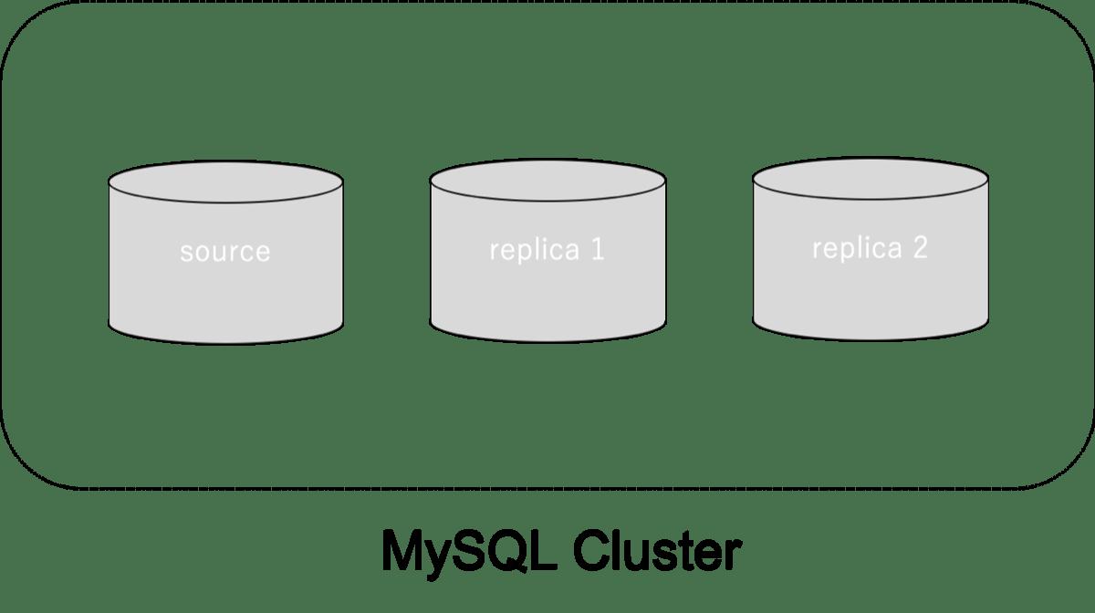 MySQLのレプリケーション構図