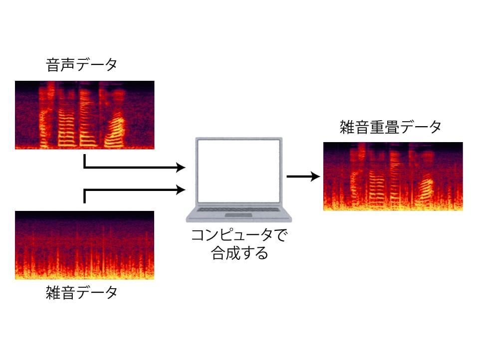 音声データとノイズデータをコンピューター上で合成する