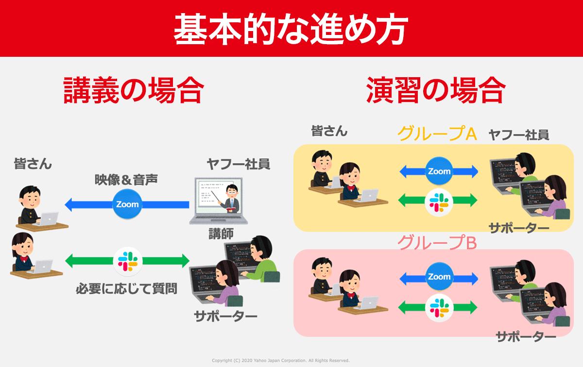 講義の流れの説明図