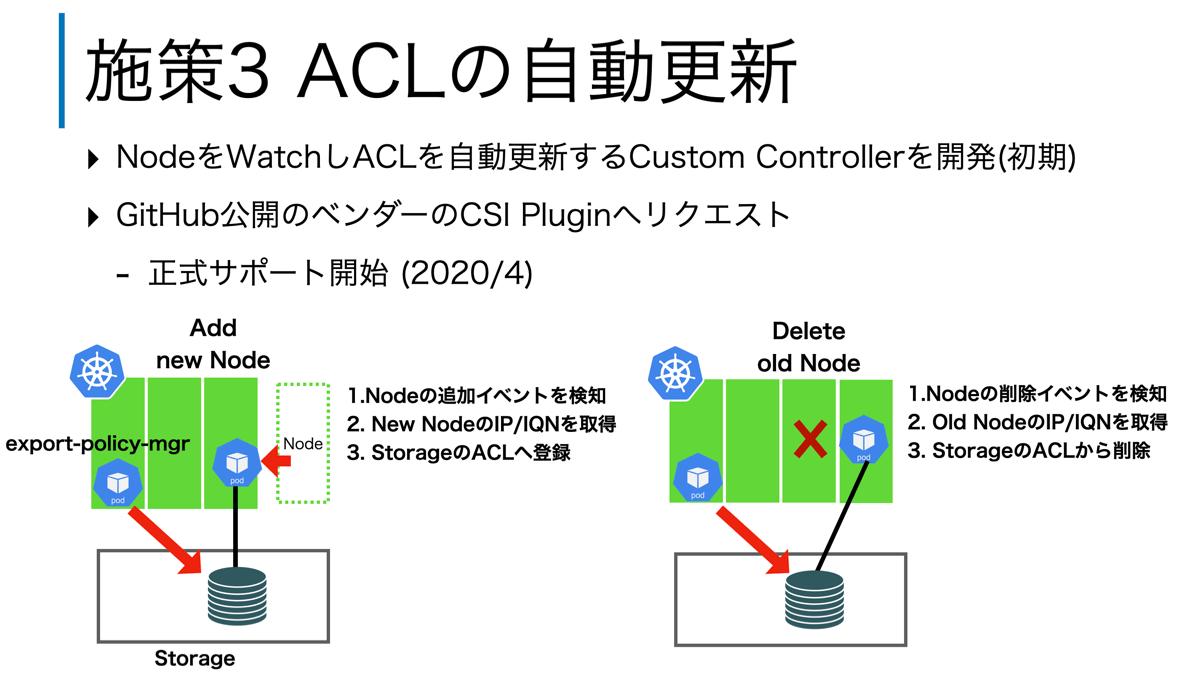 ACL更新の自動化