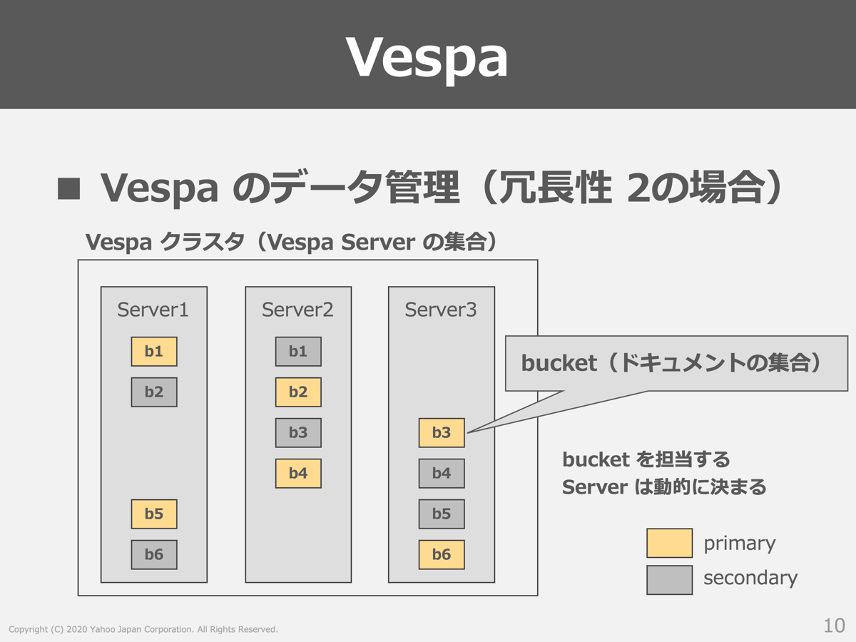 Vespaのデータ管理