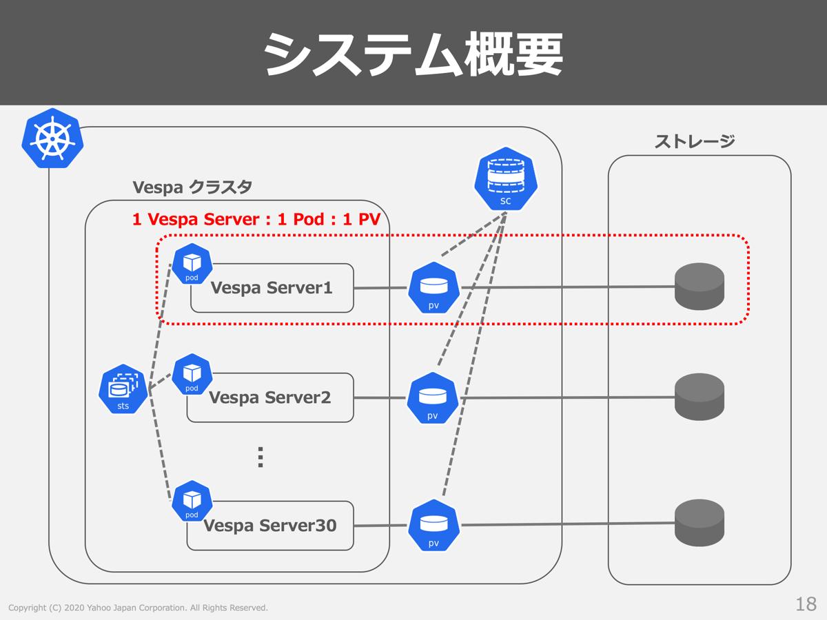 Vespaクラスタの部分に着目したシステム構成